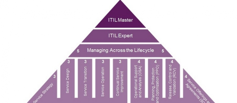 ITIL Certification Training and Exams | XA Systems, LLC | xasystems.com