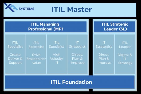 ITIL 4 Certification Scheme